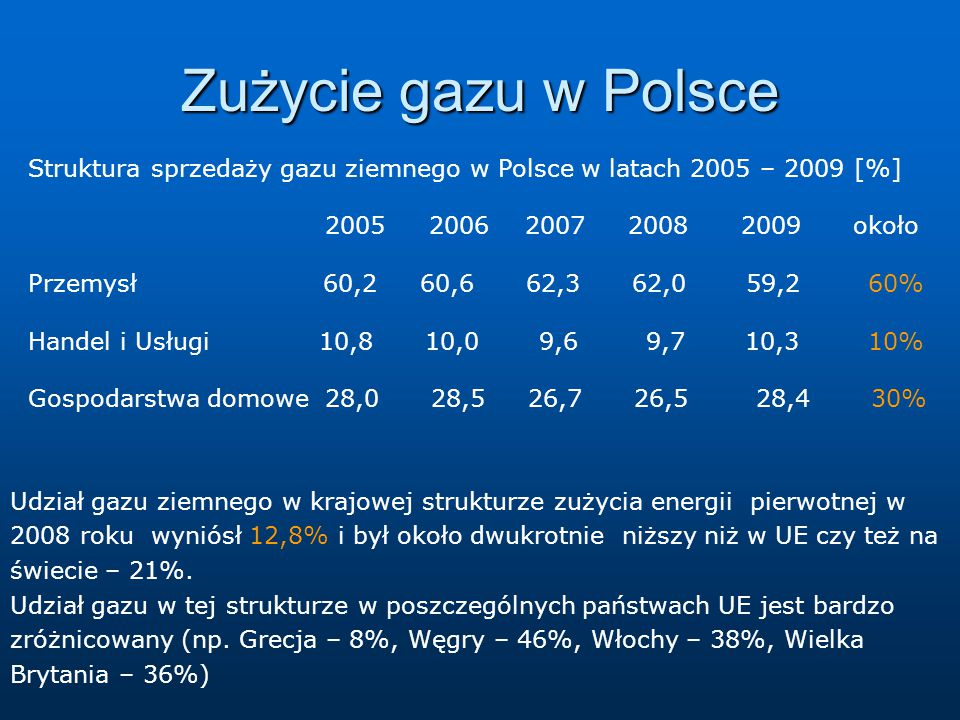 Zużycie gazu w Polsce Struktura sprzedaży gazu ziemnego w Polsce w latach 2005 – 2009 [%] 2005 2006 2007 2008 2009 około.